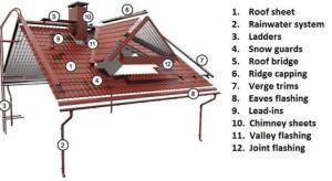 112e615c94301b2bd31e1d011580ac4b--metal-roof-installation